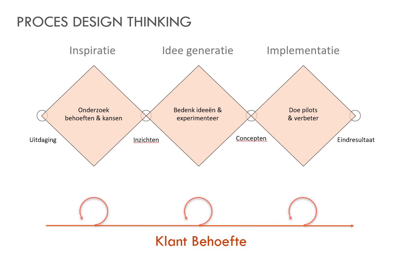 Proces Design Thinking - Ingrid Wendel